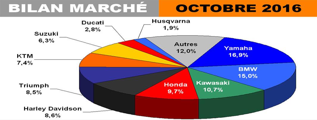 Bilan Marché Moto : Bon Mois D'octobre Pour Les Gros Cubes