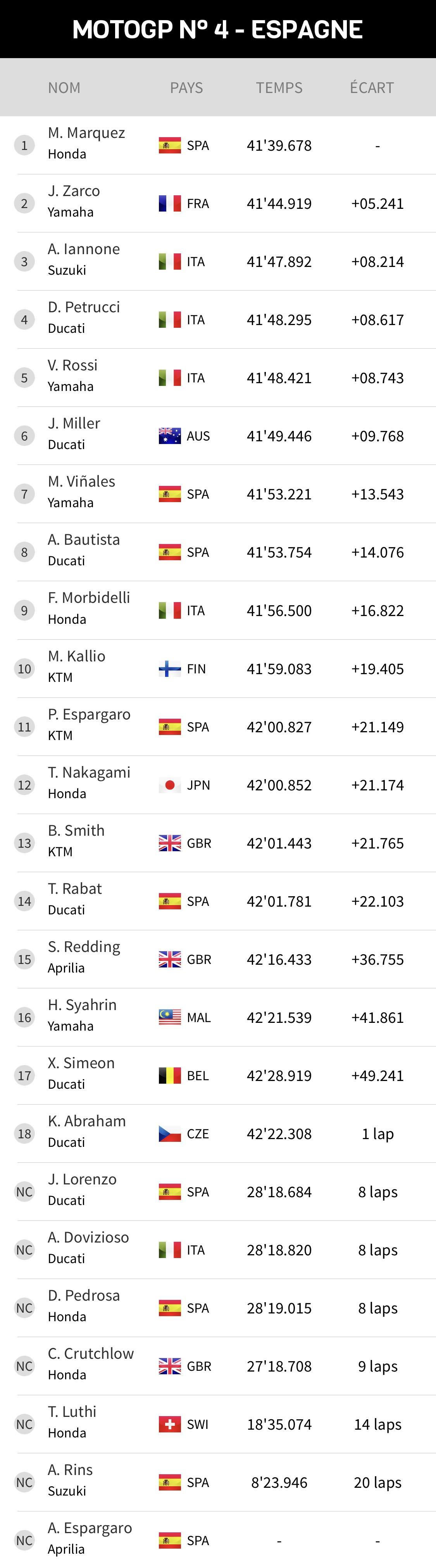 Motogp le classement des pilotes team et constructeur 2018 - Classement des 12 coups de midi ...